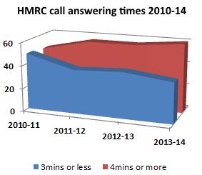 HMRC Calls 2010-14